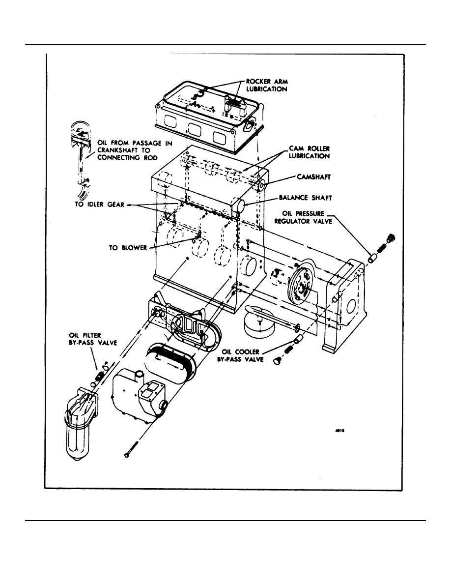 Fig 15 schematic diagram of typical in line engine lubricating ford 4 9 engine diagram schematic diagram of typical in line engine lubricating system
