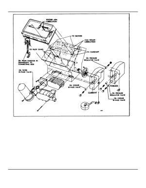Fig1 Schematic Diagram for 6V53 Engine Lubrication System
