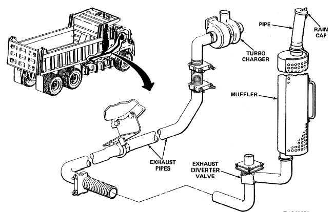 dump trucks integrated publishing