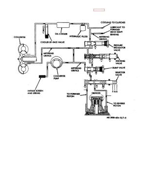Figure 15 Transmission and torque converter hydraulic