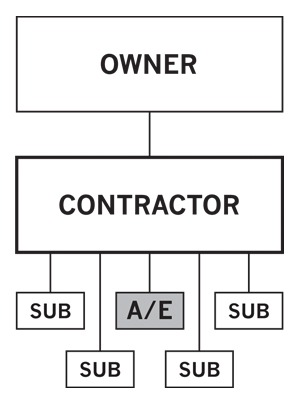 English: Contractor-led design-build, architec...