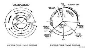 Figure 226Typical valve timing diagrams