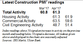 Ulster Bank PMI April