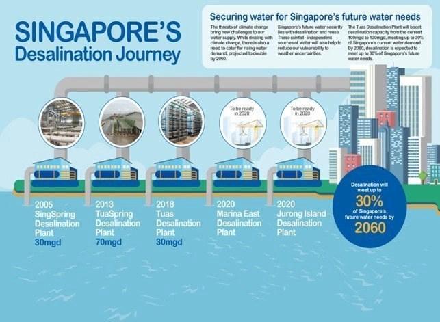 singapore, singapore desalination plant, best desalination plant, desalination plant technology , desalination technology, desalination plant jobs, water desalination plant, seawater desalination plant