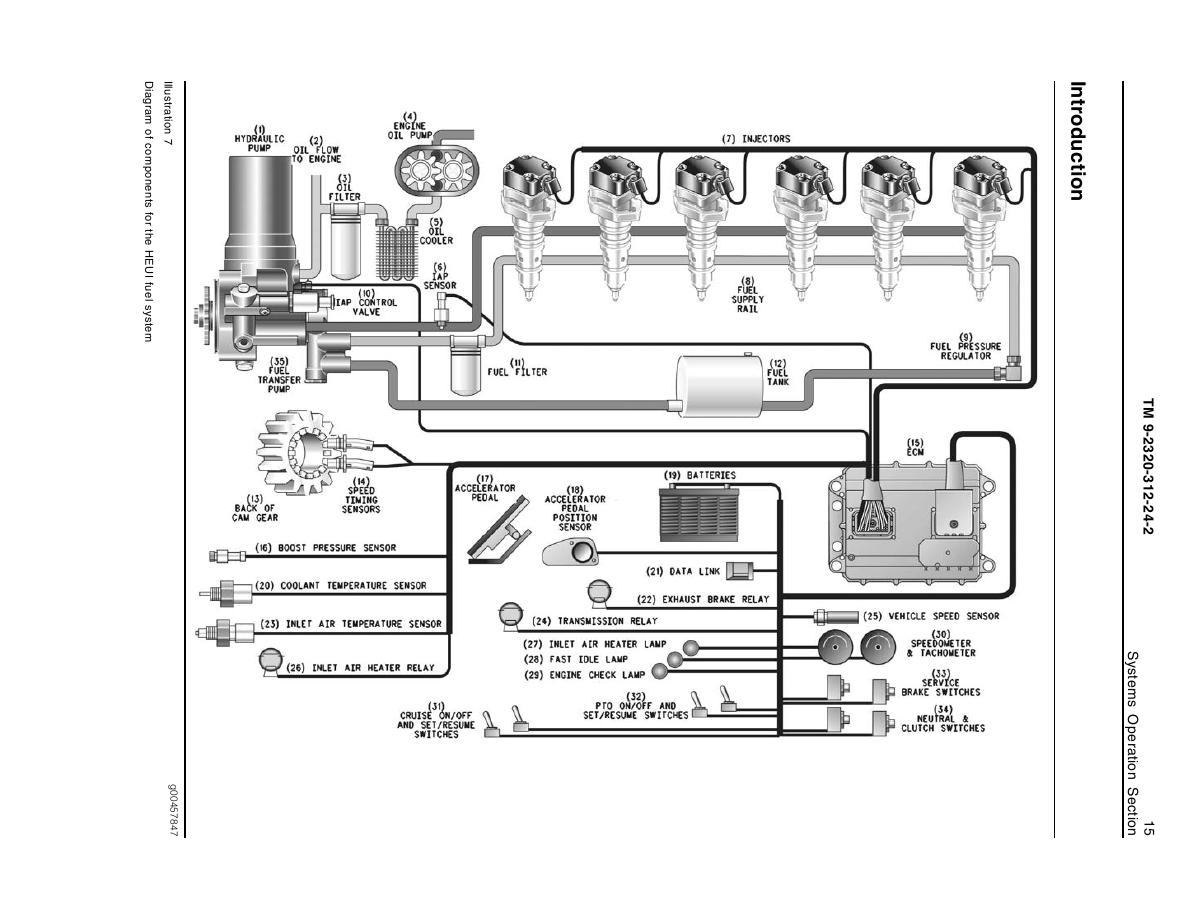 International Dt466 Engine Oil Diagram International