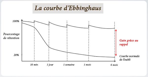 Courbe d'ebbinghaus, qui montre la courbe normale de l'oubli et la courbe si on utilise la répétition espacée.