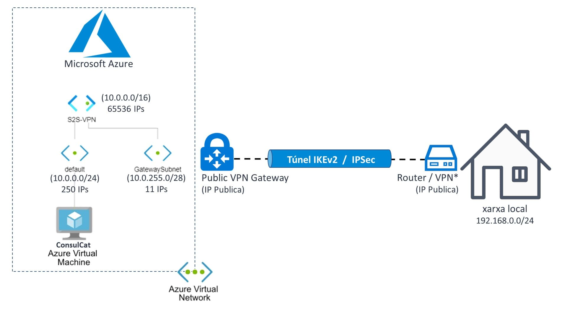 Súper connexió VPN S2S Site-to-Site a Microsoft Azure