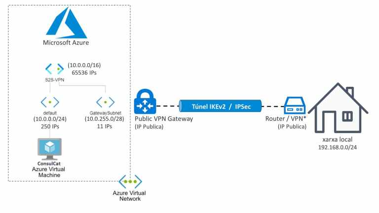 Amazing S2S VPN Site-to-Site Connection to Azure