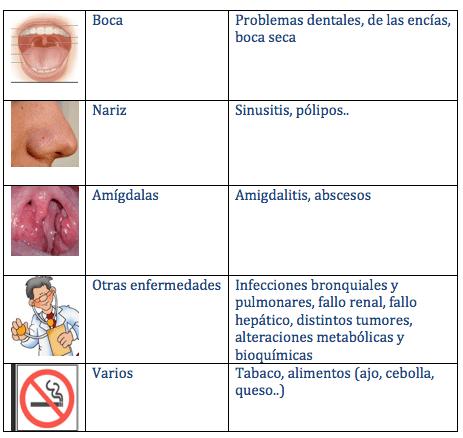 Tabla halitosis