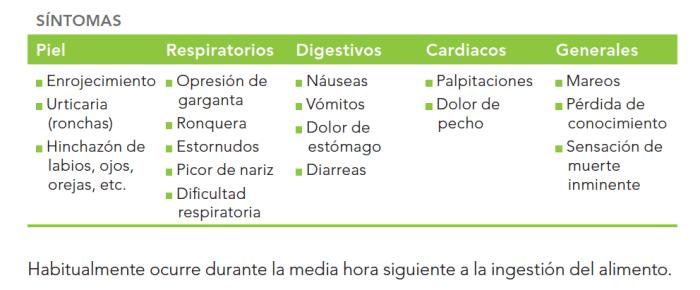 tabla alergias