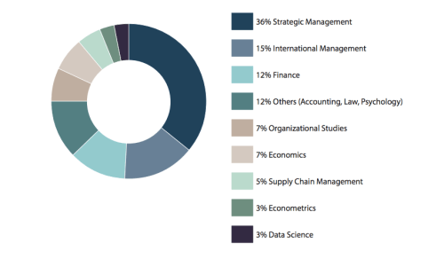 Consultancy Days 2016 Deelnemers