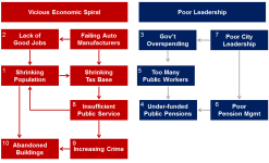 Detroit 10 Reasons for Bankruptcy
