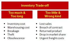 Inventory trade off