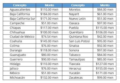 Costo de las Actas de Nacimiento en México por entidad federal