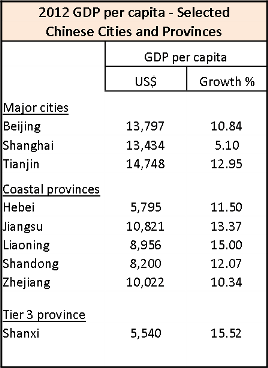 Provincial GDP table