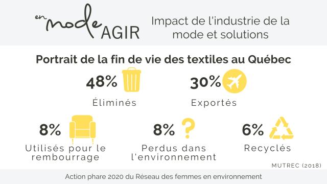 infographie_en_mode_agir_Réseau_des_femmes_en_environnement