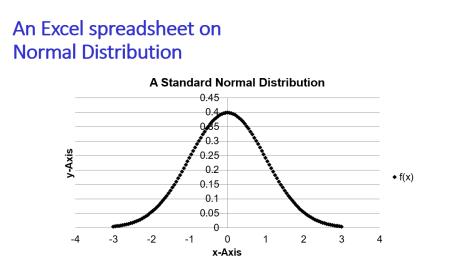 Std normal distribution density A