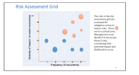 Risk assessment grid