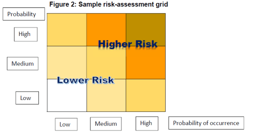 Sample risk assessment grid