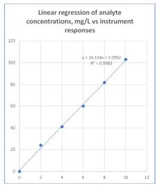 Linear regression graph