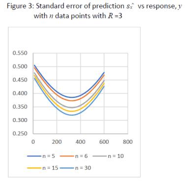 Standard error of cal curve