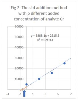 Standard addition calibration