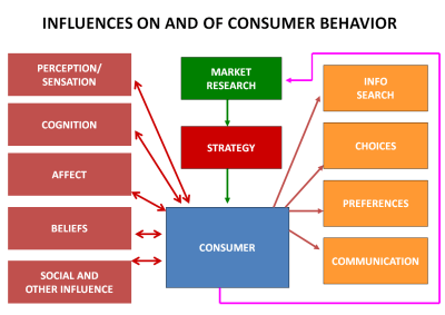minimize elements that influence customers