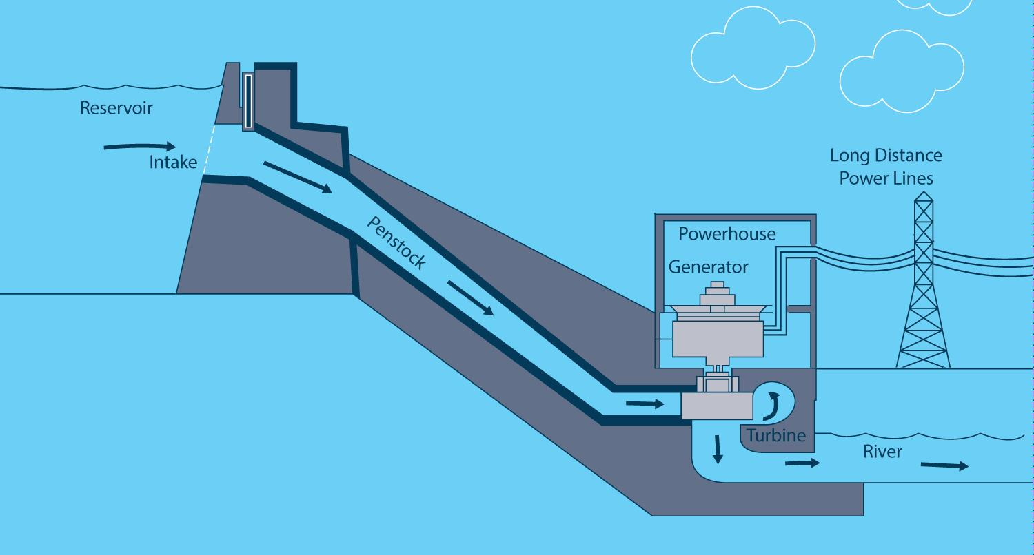 An Inside Look At Consumers Energy S Hydroelectric Generators Consumers Energy In Your Community