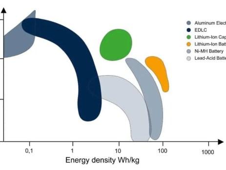 Il futuro efficiente del Power Saving: i condensatori elettrolitici e tecnologia Energy-C