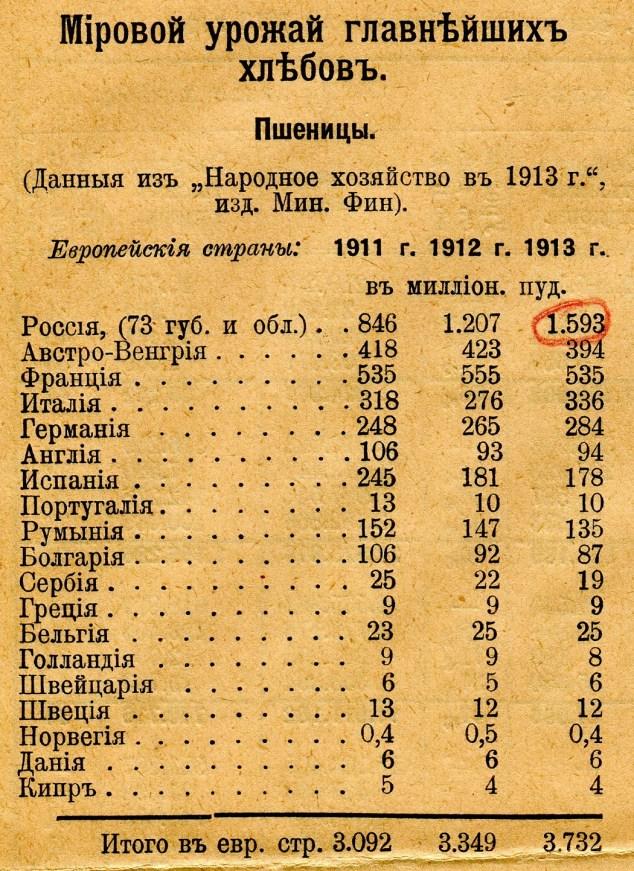 К 1913 году Россия стала МИРОВЫМ ЛИДЕРОМ по производству основных видов зерновых культур.