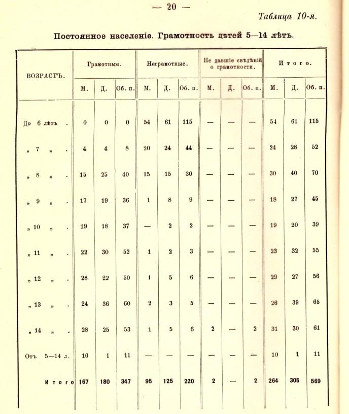 Грамотность в царской России. Город Любима, Ярославская губерния. 1911 год.