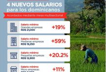 aumento salario minimo 2021