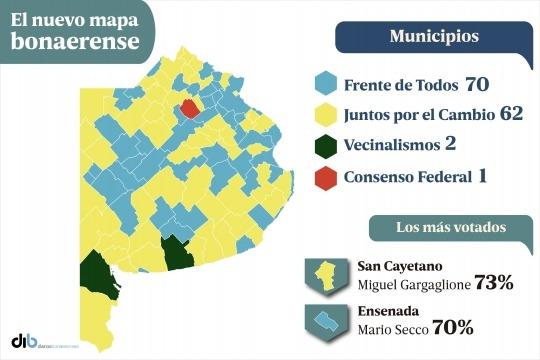 Provincia de Buenos Aires: El peronismo ganó en 70 municipios y 22 comunas cambiaron de color político