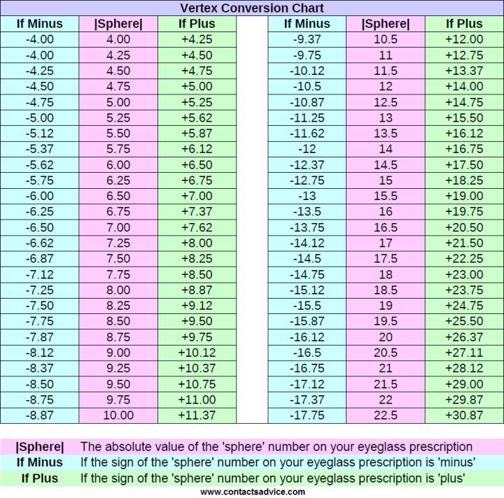 Contact Lens Back Vertex Conversion Chart Vertex Distance