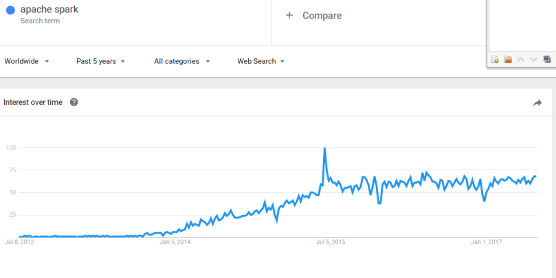 Apache Spark on Google Trends search