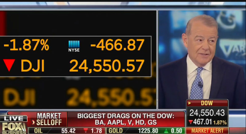 Fox's Stuart Varney Blames Plunging Stocks On Blue Wave: Dems Won And 'Market Went Down'