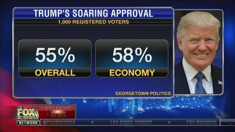 Fox News and Fox Business Correct Lou Dobbs' Claim of Trump's 'Soaring' Approval