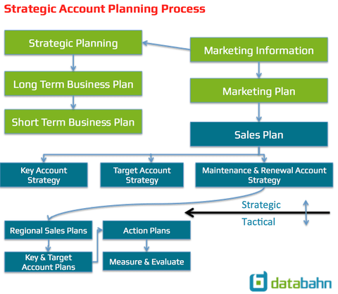 Free Account Plan Template from Databahn
