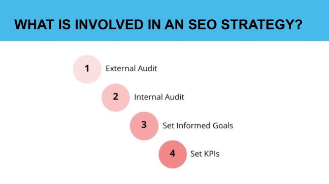 4 steps to creating an SEO Strategy