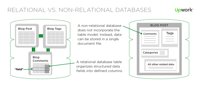 relational database vs document-oriented database