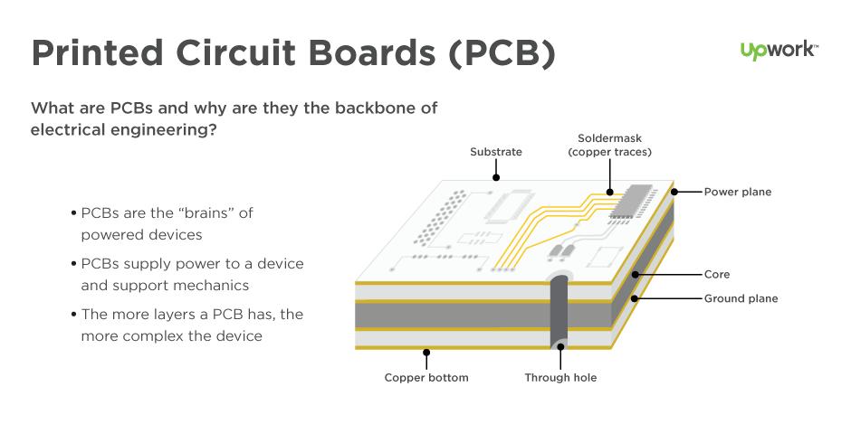Basics Of Printed Circuit Board (PCB) Design