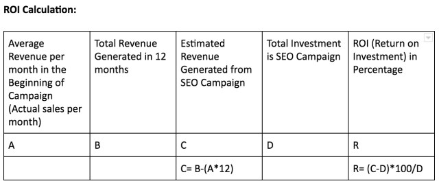 ROI calculation graph for an SEO campaign