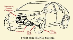 How a Car's Drivetrain Works | The Art of Manliness