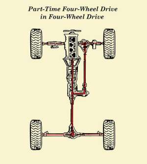 How PartTime FourWheel Drive (4WD) Works | The Art of