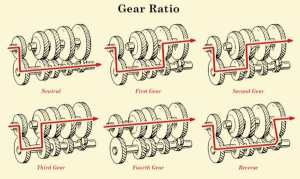 How Manual Transmission Works in Vehicles | The Art of Manliness
