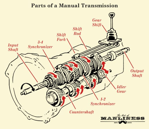 diagram 4l60e transmission diagram and labels full version