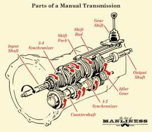 How Manual Transmission Works in Vehicles | The Art of