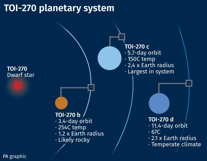 TOI-270 planetary system