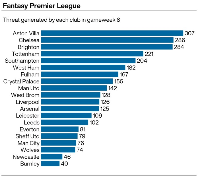 A graphic showing which Premier League teams achieved the highest cumulative Threat scores in the Fantasy Premier League in gameweek eight
