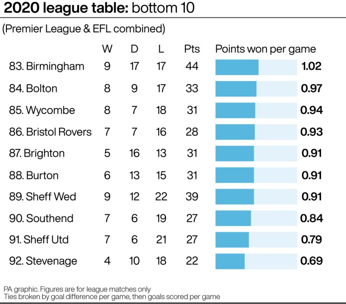 A graphic showing the 2020 table's bottom 10 clubs